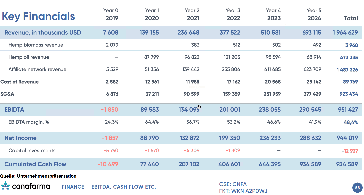 Canafarma_keyfinancials